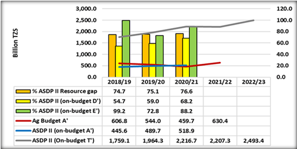 Figure 2: Agriculture Sector Government Budget Expenditure and ASDP II Resource Requirements