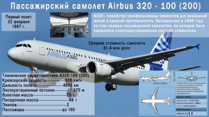 Характеристики самолета Airbus 320