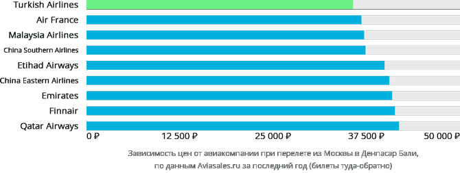 Динамика цен авиакомпаний Москва - Денпасар