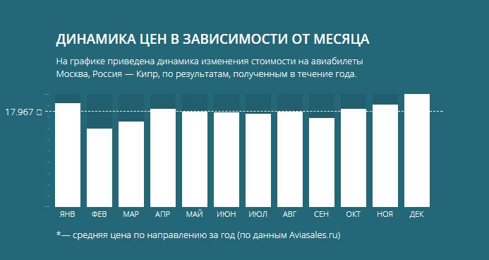 Динамика цен Москва Кипр