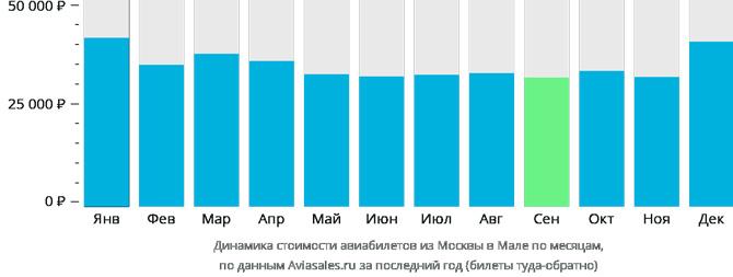 Динамика цен Москва Мале