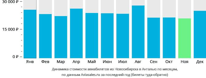 Динамика цен Новосибирск Анталья