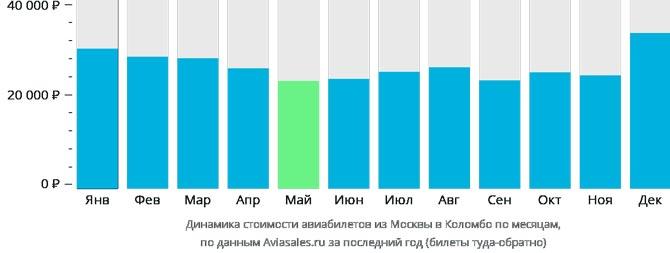 Динамика цен из Москвы в Коломбо