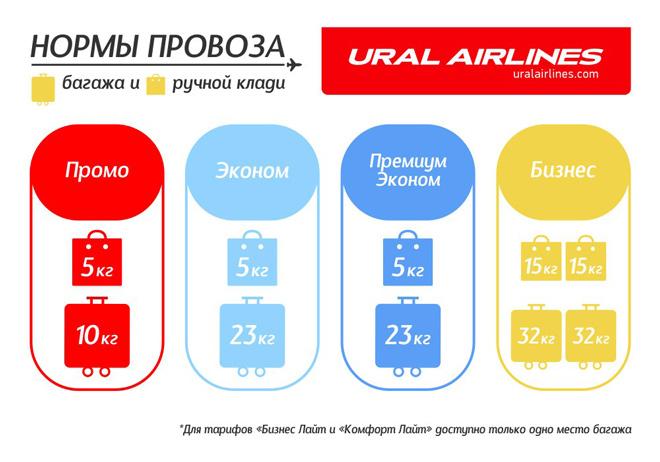 Уральские авиалинии норма ручной клади