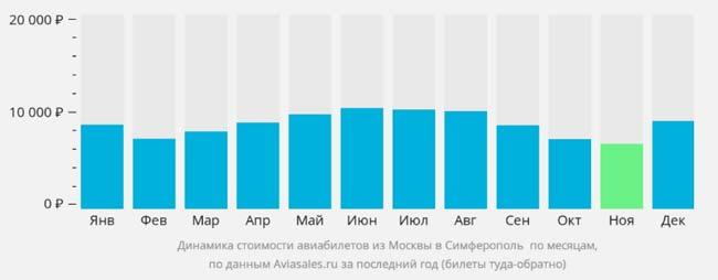 График цен на билеты