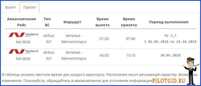 Расписание международных рейсов прилет