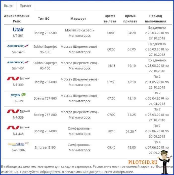 Расписание внутренних рейсов прилет