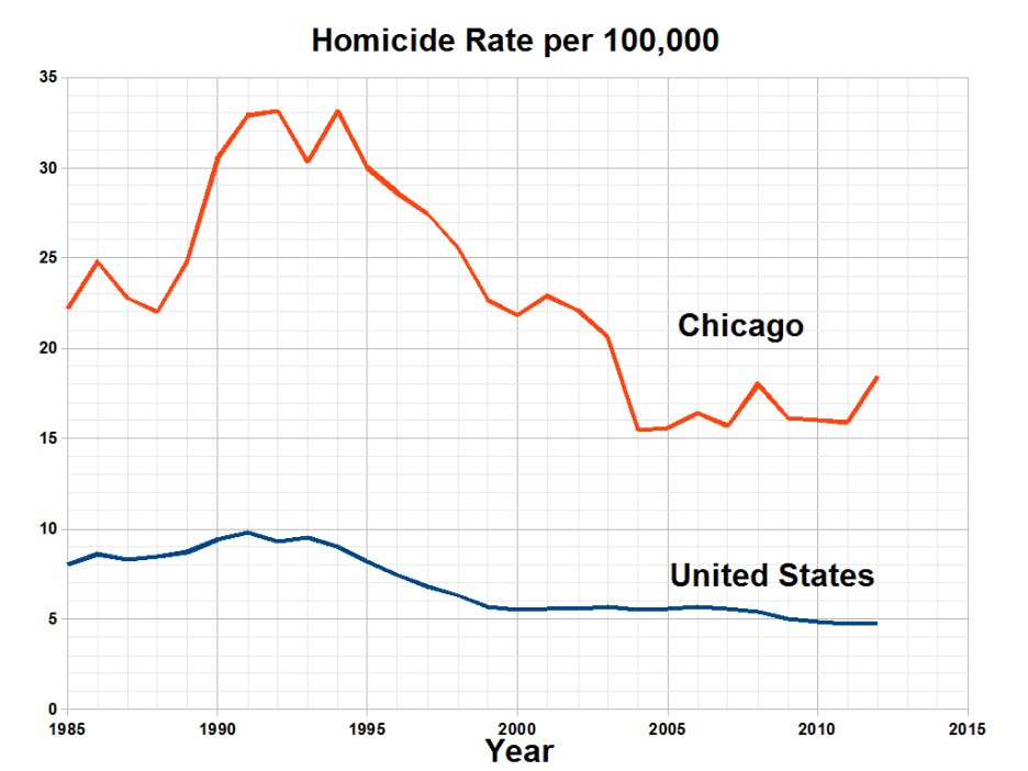 Chicago murder rate