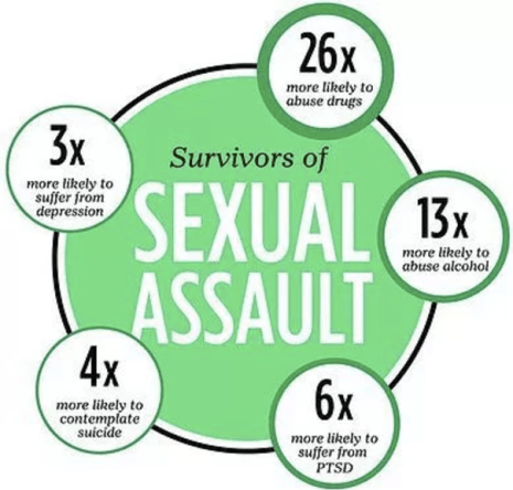 Sexual assault survivor stats