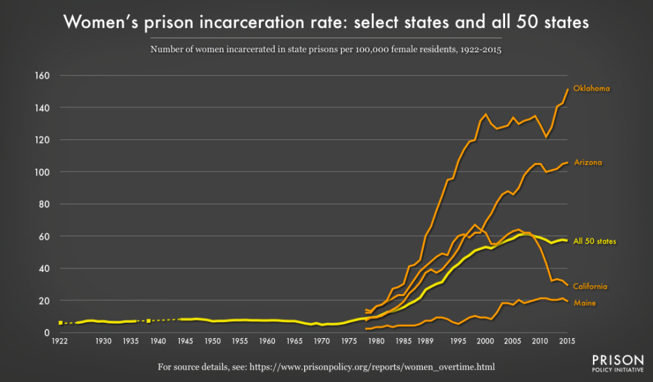 women AZ incarceration graph