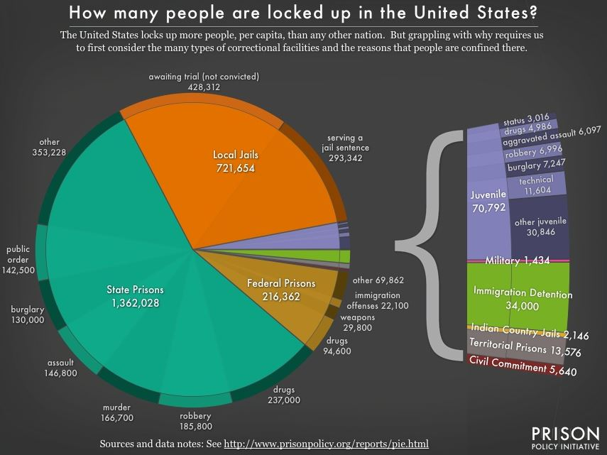 mass incarceration in the U.S.