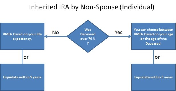 Rmd Table For Inherited Ira Brokeasshome Com