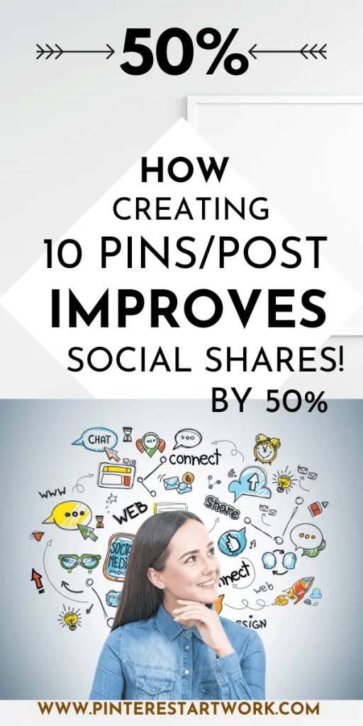 How creating 10 pins per post improves social shares by 50%