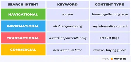 Four types of search intent for keyword research