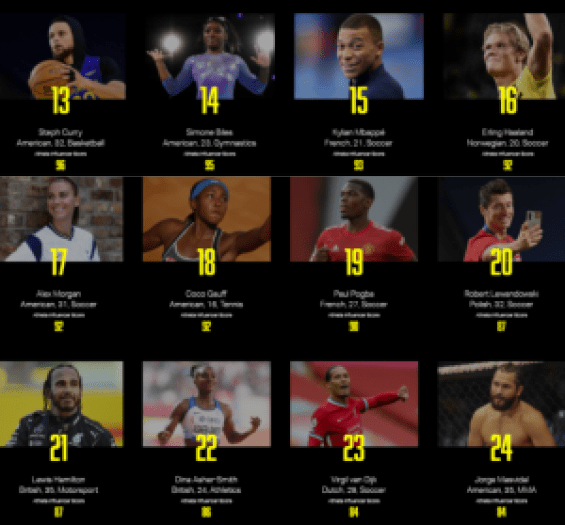 Checkout The List Of The World's Most Valuable Athletes. 13