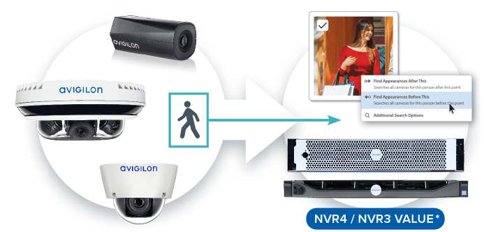 avigilon integrated solution