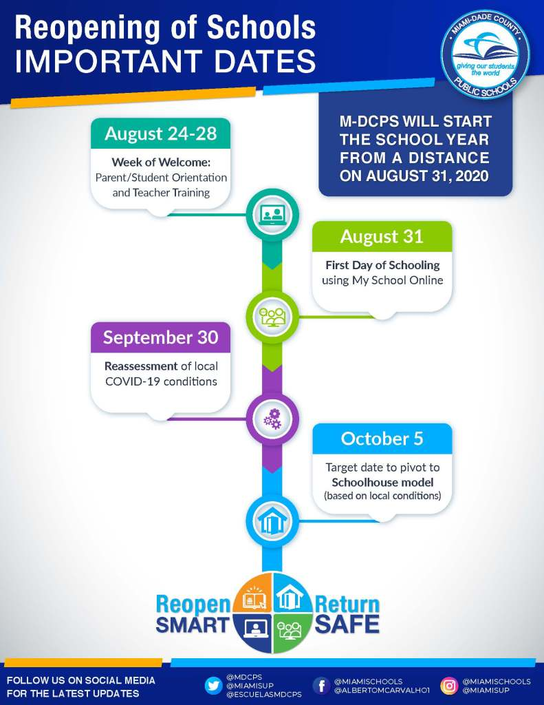 important dates timeline