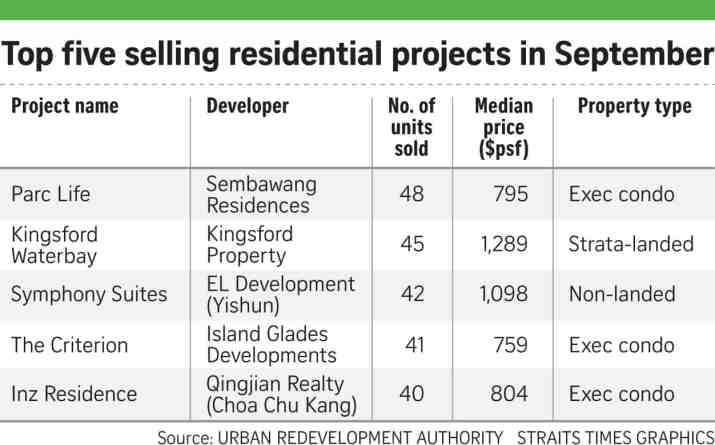 171017_Top 5 selling residential projects in September
