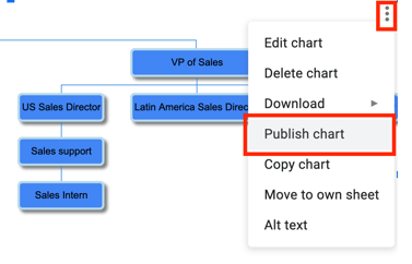 An organizational chart is a type of diagram that showcases the organizational structure of the. How To Build Org Charts In Google Sheets Pingboard