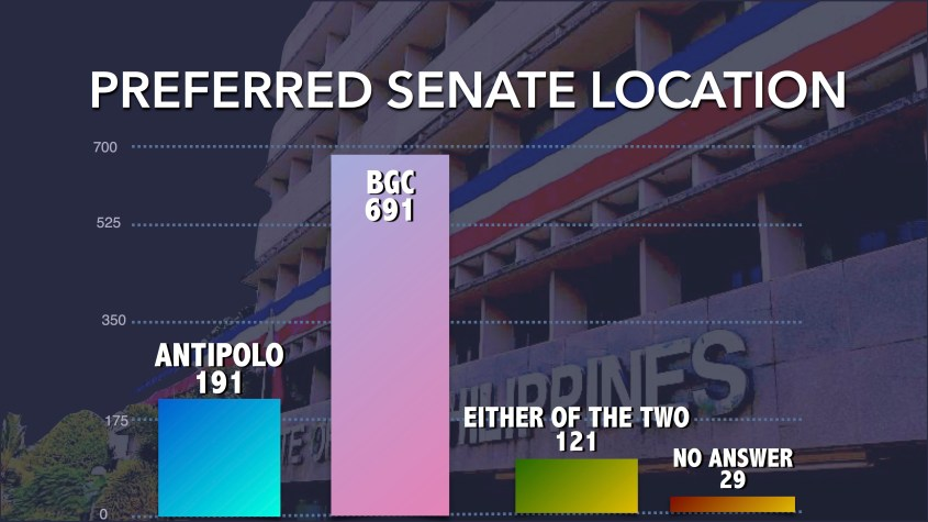 Senate Relocation graph