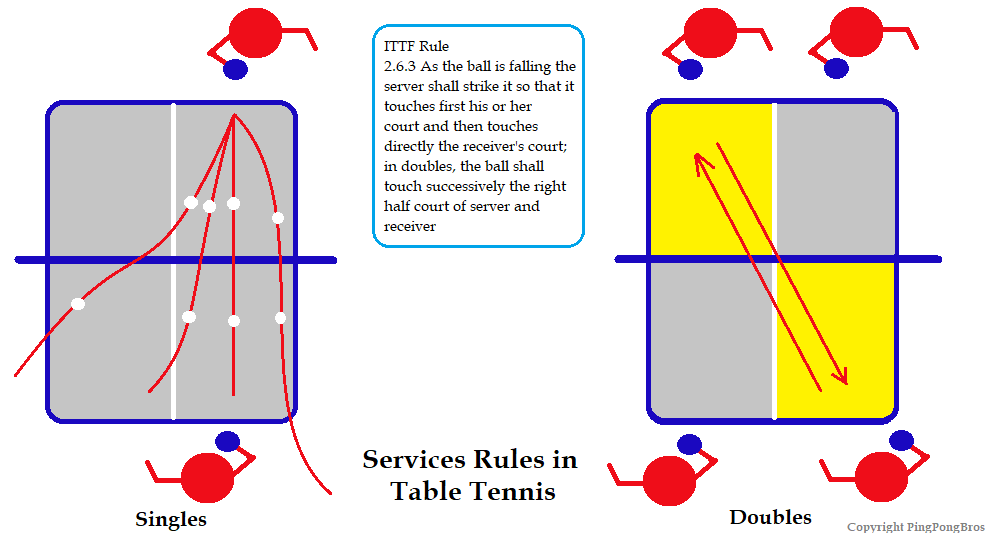 Service Rules Table Tennis