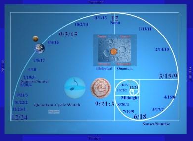 Quantum Cycles Watch