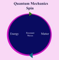 Quantum Mechanics Spin