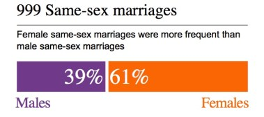 Sex split of same sex marriage 2016