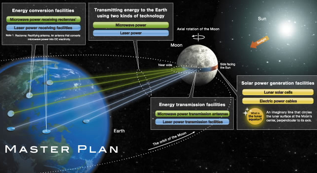 Luna Ring lunar solar power generation plan by Shimizu Corporation --