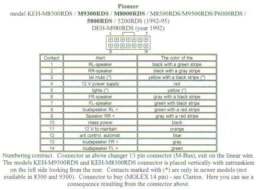 Pioneer Mosfet 50Wx4 Wiring Diagram Pioneer Free Wiring Diagrams