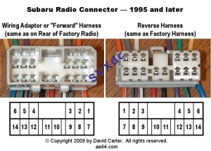 Subaru radio wiring diagrams from 19932009 : Pinout cable and connector diagramsusb, serial