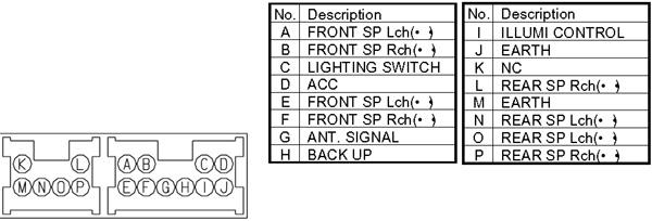 Nissan CN 688 Head Unit pinout diagram @ pinoutguide.com
