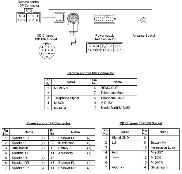 fujitsu ten wiring diagram mitsubishi gibson les paul p90 galant dy-3g76u-t head unit pinout @ pinoutguide.com