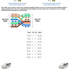 Ethernet Plug Wiring Diagram Caravan Towing Electrics 10 100 1000 Mbit Crossover Cable Pinout