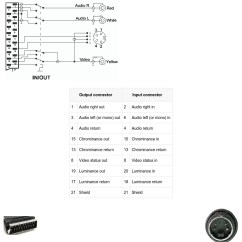 5 Pin Din To Rca Plug Wiring Diagram Start Stop One Switch Scart And S Video Adapter Pinout Pinouts Ru