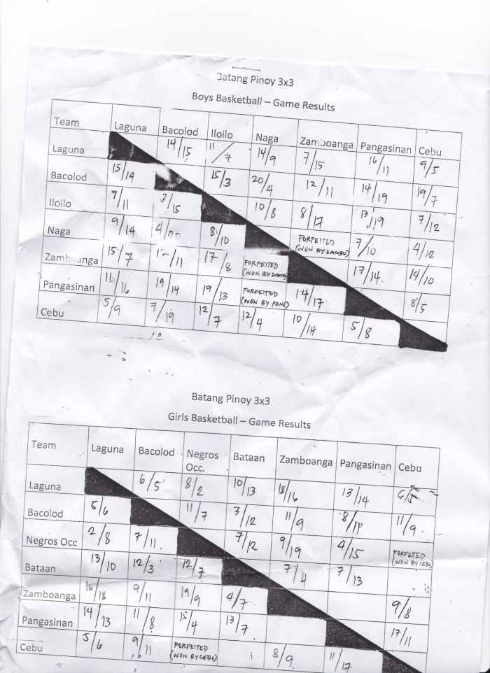 BP 2013 3 on 3 Basketball Results