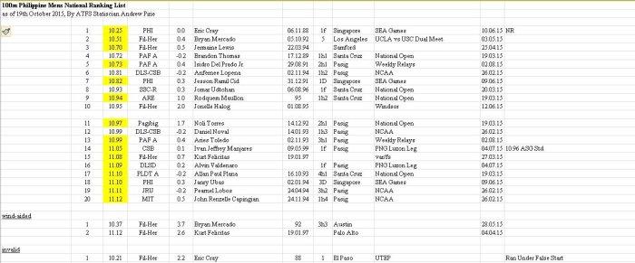 100m Rankings Mens Philippines