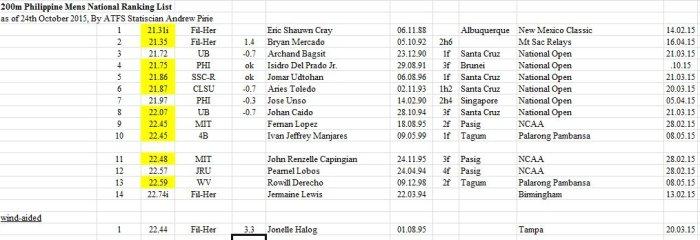 200m Rankings