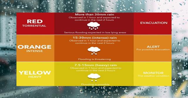 Color Code Of The Pagasa Rainfall Warning Signals