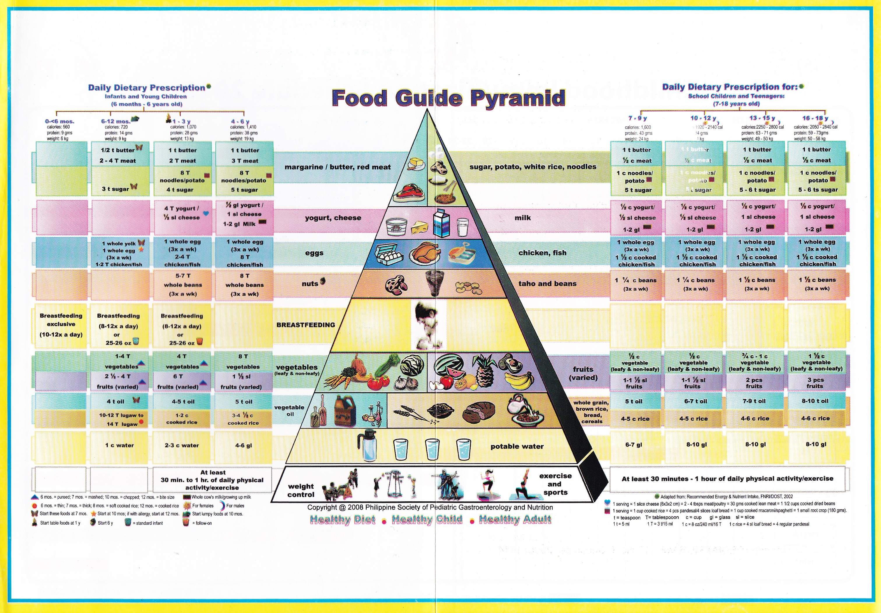 new food pyramid diagram how to wire a dimmer switch adult guide porno photo