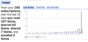 Google Reader using Google Trends like Stats System