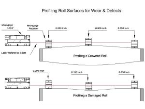 Roll & Web Alignment  Pinpoint Laser Systems