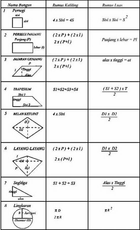 Rumus Keliling Bangun Segitiga : rumus, keliling, bangun, segitiga, Mencari, Keliling, Bangun, Datar, PintarBelajar