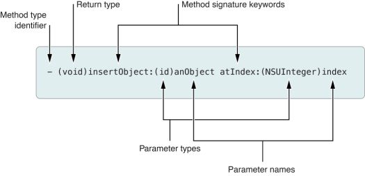 method_declaration