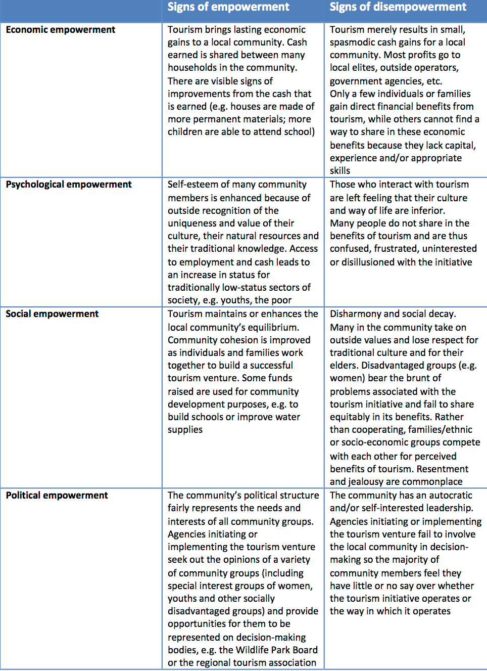 Framework for Assessing the Extent of Empowerment of Communities Involved in Tourism (Scheyvens, 2002, p.60)