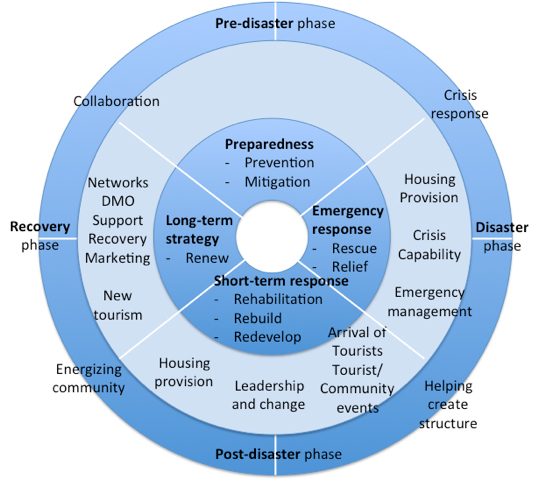 management of disaster tourism This disaster preparedness and response plan is intended to serve as a living guide to be used in responding to and recovering from an emergency situation at ( name of the guest house/hotel) in the.