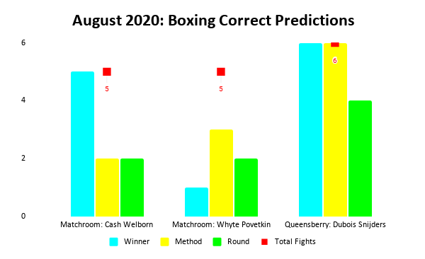 Boxing Prediction Results: August 2020 Bar Chart | Pintsized Interests