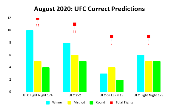 UFC Prediction Results: August 2020 Bar Chart | Pintsized Interests