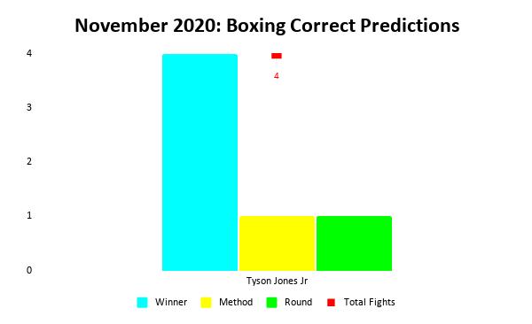 Boxing Prediction Results: November 2020 Bar Chart   Pintsized Interests