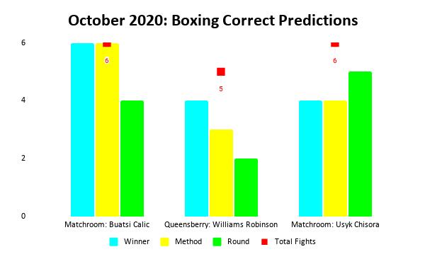 Boxing Prediction Results: October 2020 Bar Chart | Pintsized Interests